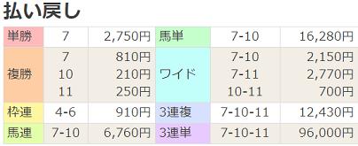 180512京都12R払戻