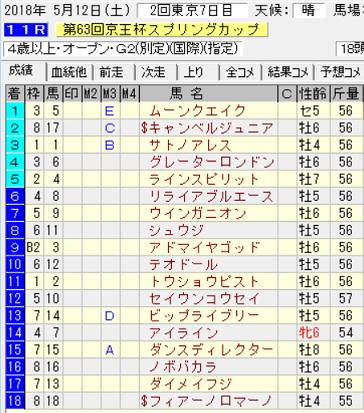 18京王杯SC結果