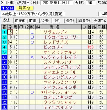 18丹沢S結果