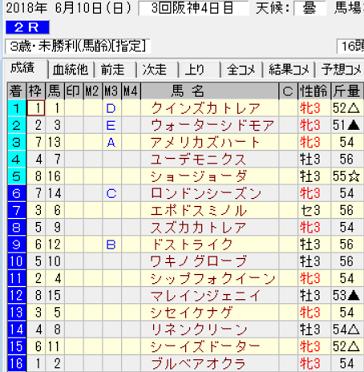 180610阪神2R結果