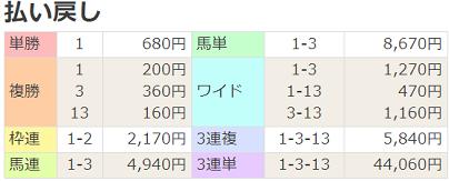 180610阪神2R払戻