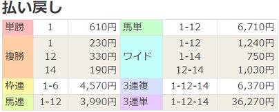 180701福島12R払戻