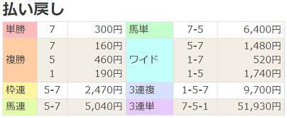 18松島特別払戻
