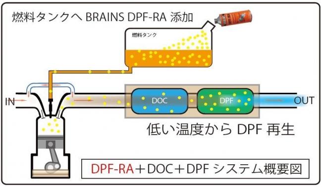DPFRA 1