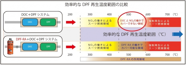 DOFRA 3