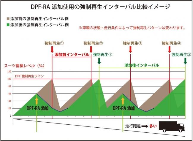 DPFRA 5