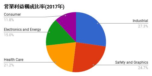 SEgment-2017-MMM.png