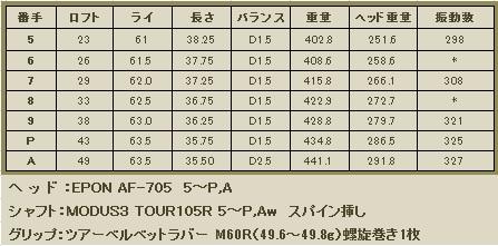 AF705 5~A