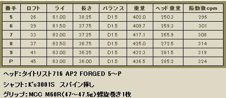 AP2 5~P