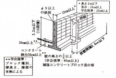 補強CB塀の規定