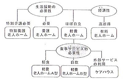 老人ホームの分類