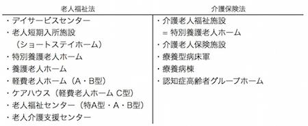 主な高齢者施設の分類