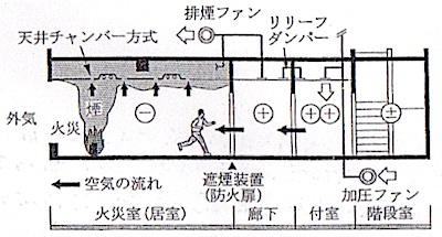 加圧防煙システム
