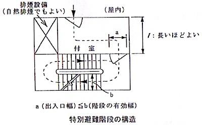 特別避難階段の構造