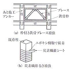 耐震補強工事の例