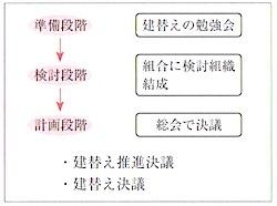 マンション建替決議までのプロセス