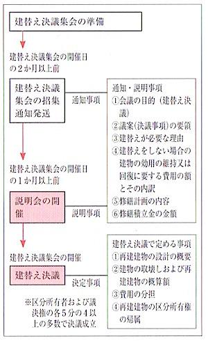 1棟の区分所有建物における建替え決議