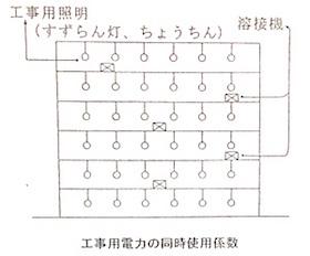 工事用電力の同時使用係数