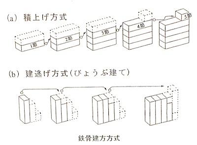 鉄骨建方方式と揚重計画