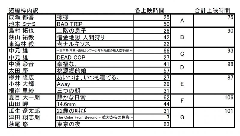 ENFD2018timetable短編枠内訳