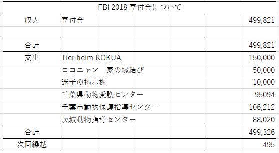 FBI 2018 寄付金