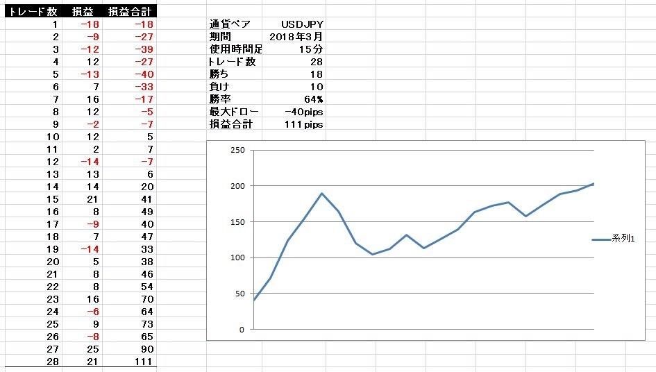 基本セットアップ ドル円 2018年3月検証結果