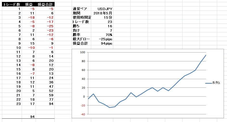 基本セットアップ ドル円 2018年5月分