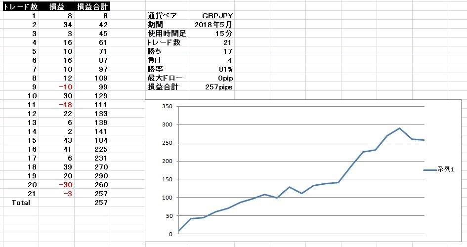 基本セットアップ ポンド円 2018年5月