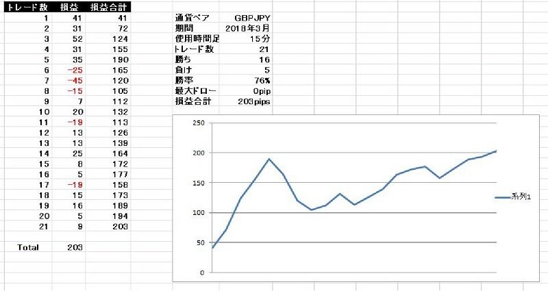 基本セットアップ ポンド円 2018年3月検証