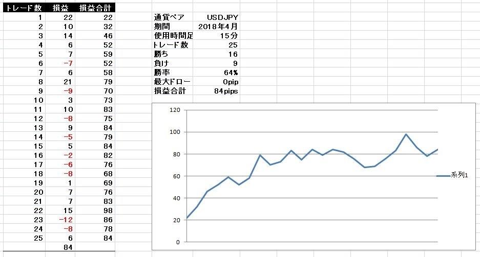 基本セットアップ ドル円 2018年4月