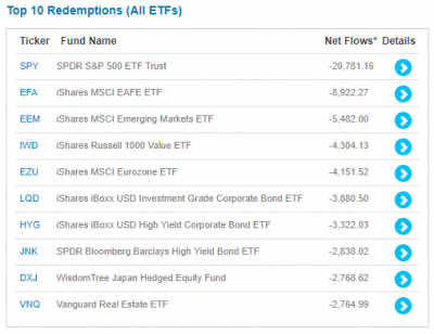 2018-etf-top10-redemptions-20180707.png