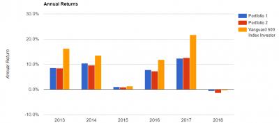 BND-BNDX-annual-return-20180527.png