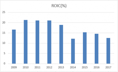 ISRG-ROIC-20180606.png