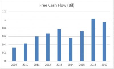 ISRG-freecashflow-20180606.png