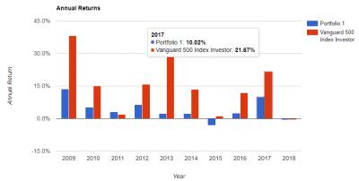 IVV-IGOV-AGG-EFA-EEM-9y-annual-return-20180511.png