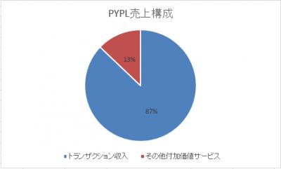 PYPL-uriagekousei-20180524.png