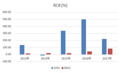 SPGI-MSCI-ROE-20180425.png