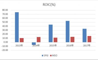 SPGI-MSCI-ROIC-20180425.png