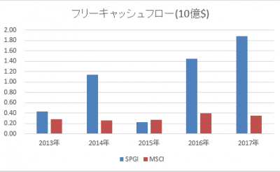 SPGI-MSCI-free-20180425.png