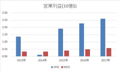 SPGI-MSCI-rieki-20180425.png