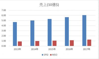 SPGI-MSCI-uriage-20180425.png