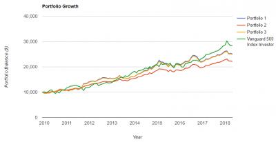 ZROZ-portfolio-growth-20180518.png