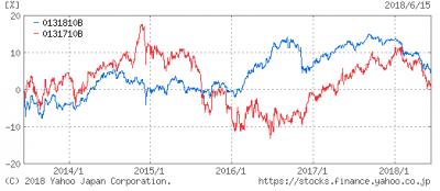 funds-i-emergin-bond-5y-20180619.png