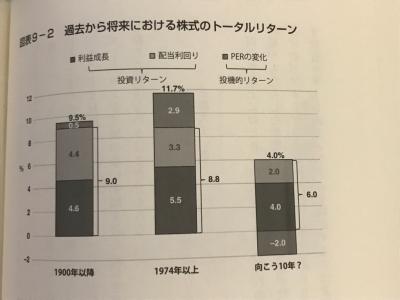 過去から将来における株式のトータルリターン