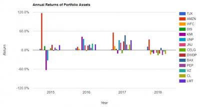 portfolio-3y-annual-return-20180516.png