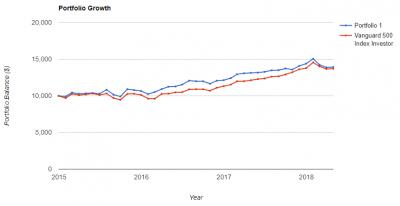 portfolio-3y-growth-20180516.png