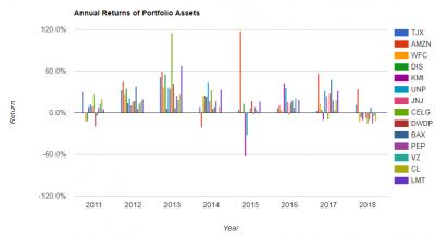 portfolio-7y-annual-return-20180516.png