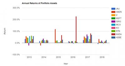 portfolio-tapa-asset-return-5y-20180521.png