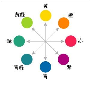 20180406-色相環