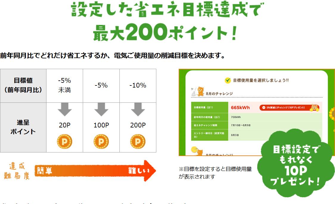 Screenshot-2018-6-17 省エネチャレンジ(ログイン後)|カテエネ